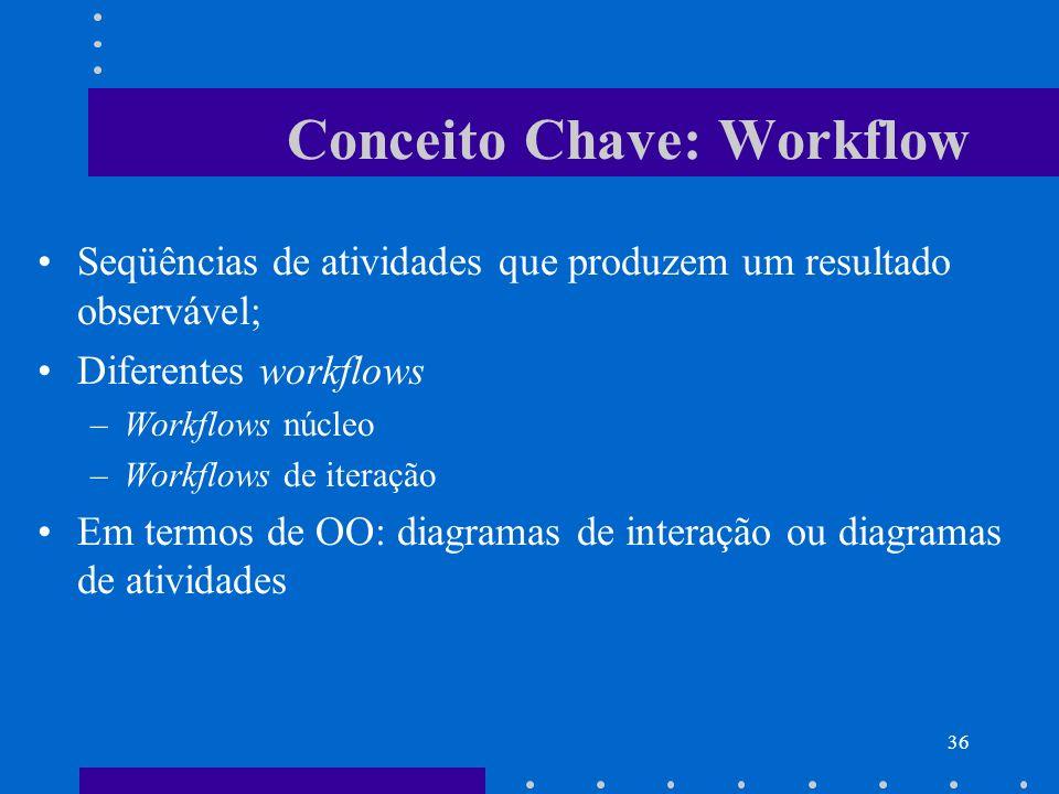 36 Conceito Chave: Workflow Seqüências de atividades que produzem um resultado observável; Diferentes workflows –Workflows núcleo –Workflows de iteraç