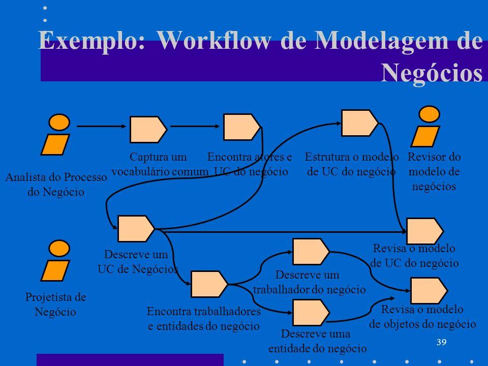 39 Exemplo: Workflow de Modelagem de Negócios Analista do Processo do Negócio Captura um vocabulário comum Encontra atores e UC do negócio Estrutura o