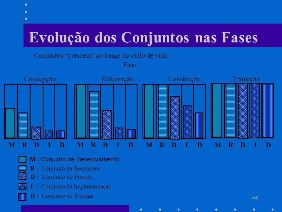 44 Evolução dos Conjuntos nas Fases Conjuntos crescem ao longo do ciclo de vida. Fase M R D I D M R D I D M R D I D M R D I D Concepção Elaboração Con