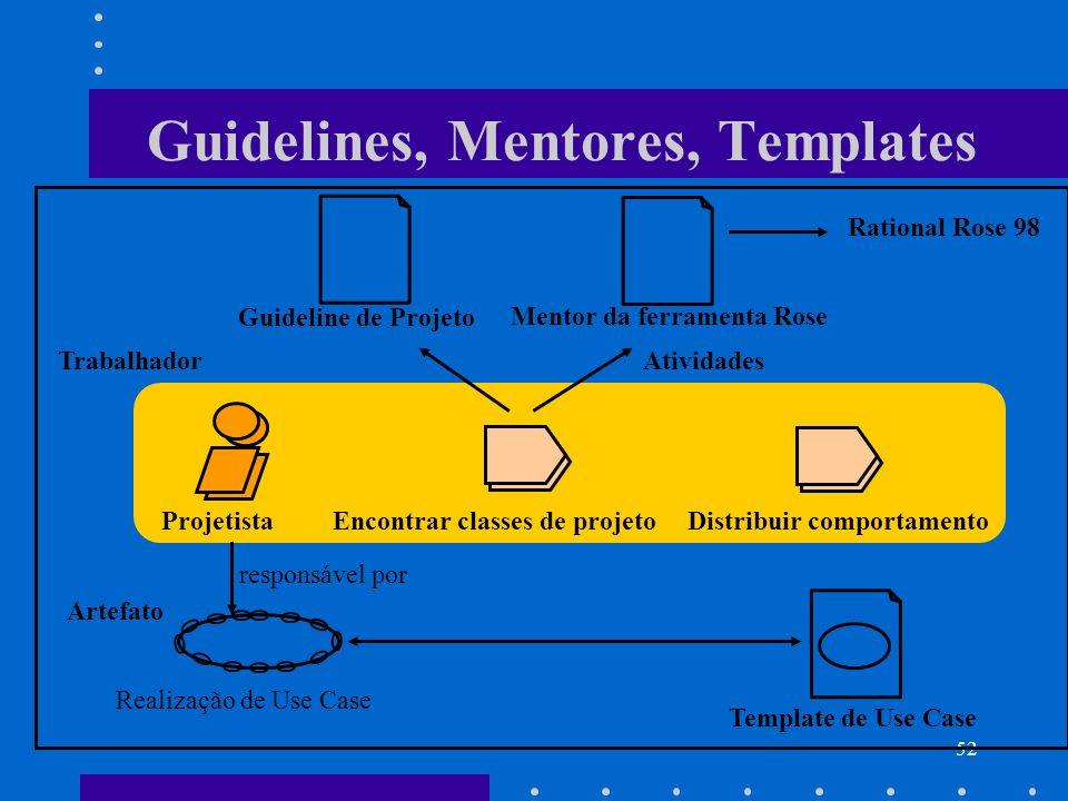 52 Guidelines, Mentores, Templates Trabalhador Artefato Realização de Use Case Template de Use Case responsável por ProjetistaEncontrar classes de pro