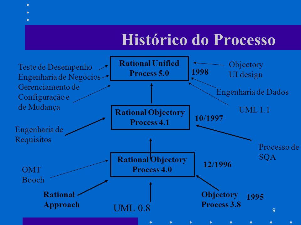 40 Conceito Chave: Artefato Alguma informação que é produzida, modificada, ou apenas utilizada por um processo.