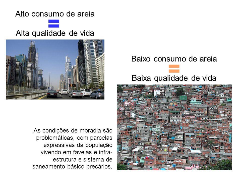 Baixo consumo de areia Baixa qualidade de vida Alto consumo de areia Alta qualidade de vida = As condições de moradia são problemáticas, com parcelas