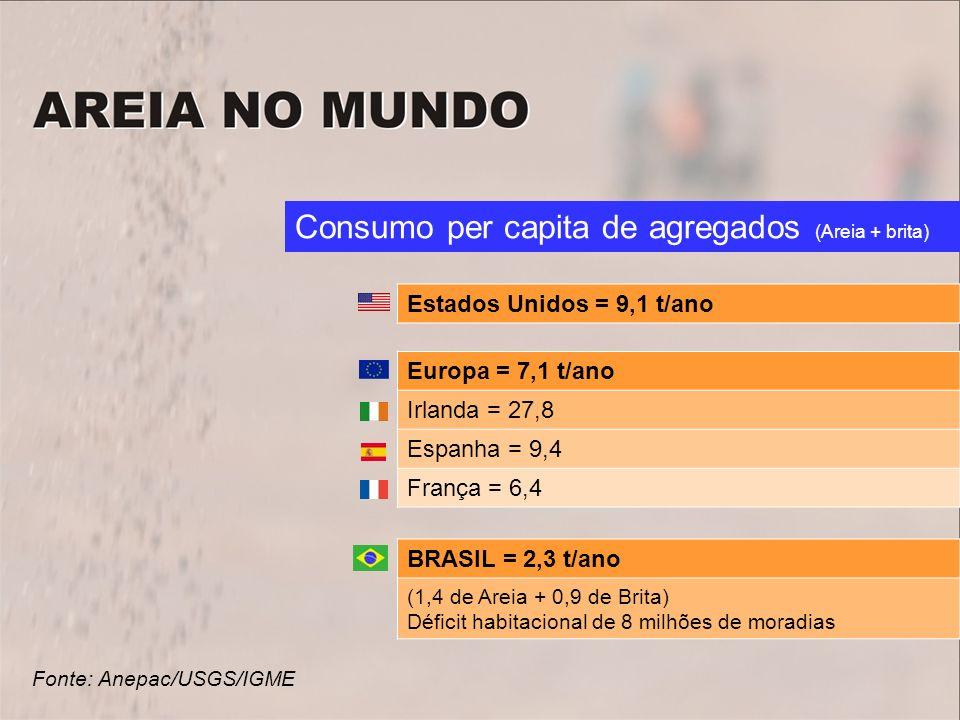 Fonte: Anepac/USGS/IGME Consumo per capita de agregados (Areia + brita) Europa = 7,1 t/ano Irlanda = 27,8 Espanha = 9,4 França = 6,4 Estados Unidos =