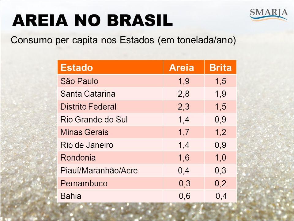 Consumo per capita nos Estados (em tonelada/ano) AREIA NO BRASIL EstadoAreiaBrita São Paulo1,91,5 Santa Catarina2,81,9 Distrito Federal2,31,5 Rio Gran