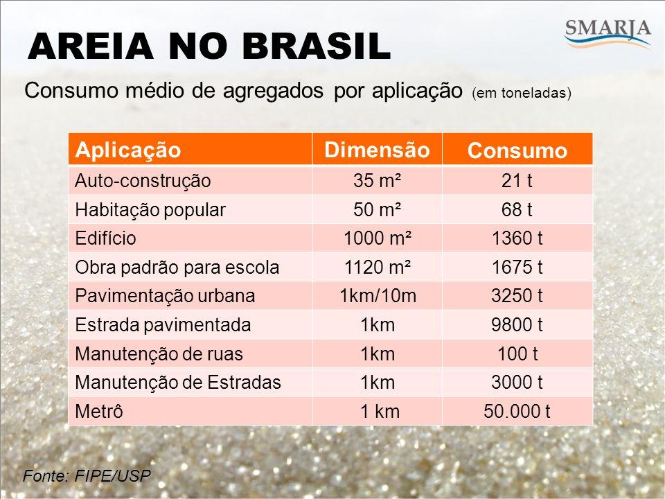 Fonte: FIPE/USP AREIA NO BRASIL Consumo médio de agregados por aplicação (em toneladas) AplicaçãoDimensãoConsumo Auto-construção35 m²21 t Habitação po
