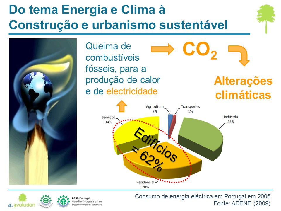 Do tema Energia e Clima à Construção e urbanismo sustentável CO 2 Alterações climáticas Queima de combustíveis fósseis, para a produção de calor e de electricidade Edifícios = 62% Consumo de energia eléctrica em Portugal em 2006 Fonte: ADENE (2009)