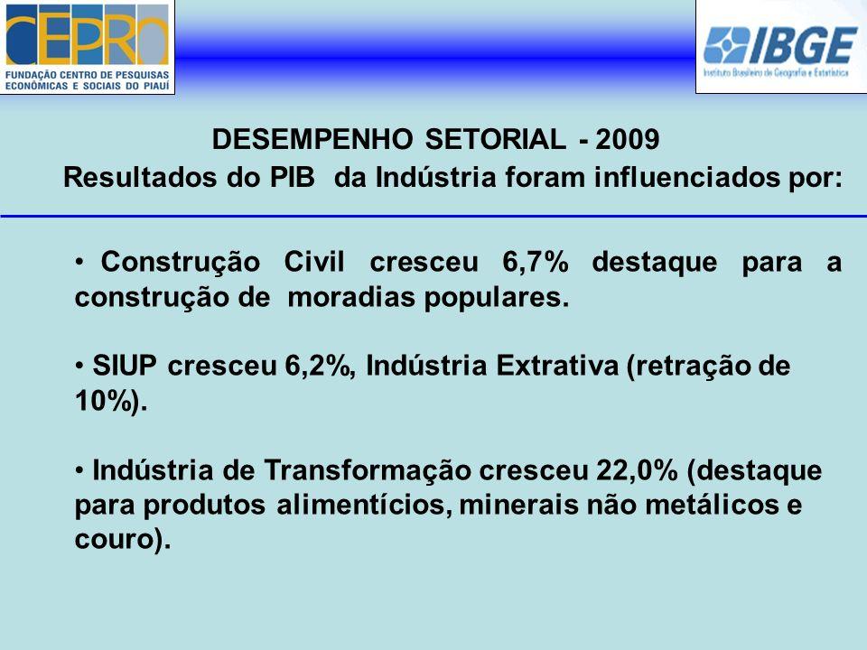 Resultados do PIB da Indústria foram influenciados por: DESEMPENHO SETORIAL - 2009 Construção Civil cresceu 6,7% destaque para a construção de moradia