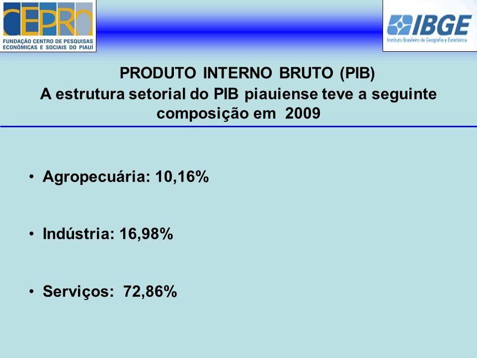 Agropecuária: 10,16% Indústria: 16,98% Serviços: 72,86% PRODUTO INTERNO BRUTO (PIB) A estrutura setorial do PIB piauiense teve a seguinte composição e