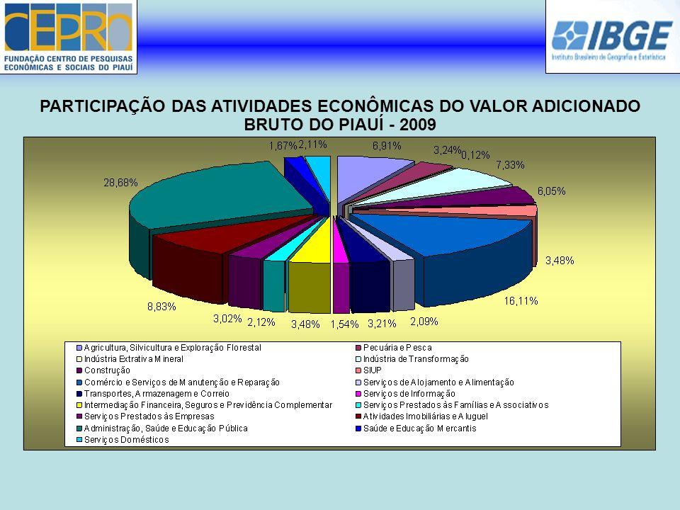 PARTICIPAÇÃO DAS ATIVIDADES ECONÔMICAS DO VALOR ADICIONADO BRUTO DO PIAUÍ - 2009