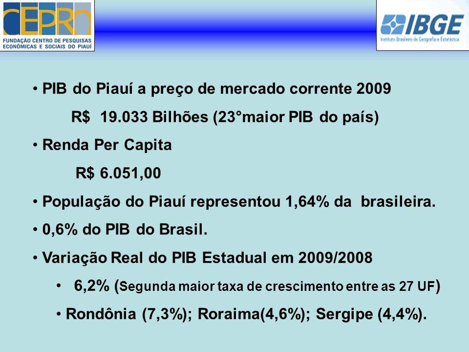 PIB do Piauí a preço de mercado corrente 2009 R$ 19.033 Bilhões (23°maior PIB do país) Renda Per Capita R$ 6.051,00 População do Piauí representou 1,6