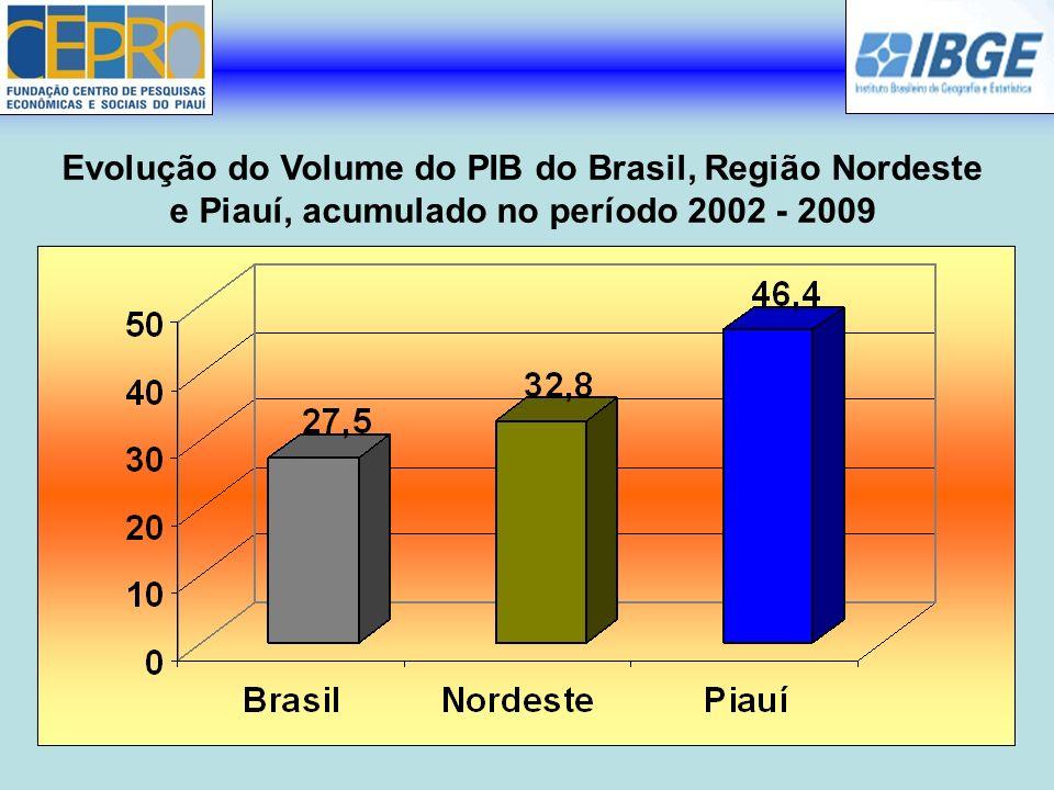 Produto Interno Bruto a Preços Correntes do Piauí 2006- 2009 Anos Valor ( 1.000.000 R$ ) PIB a preço de mercado corrente 200612.788 200714.136 200816.761 200919.033