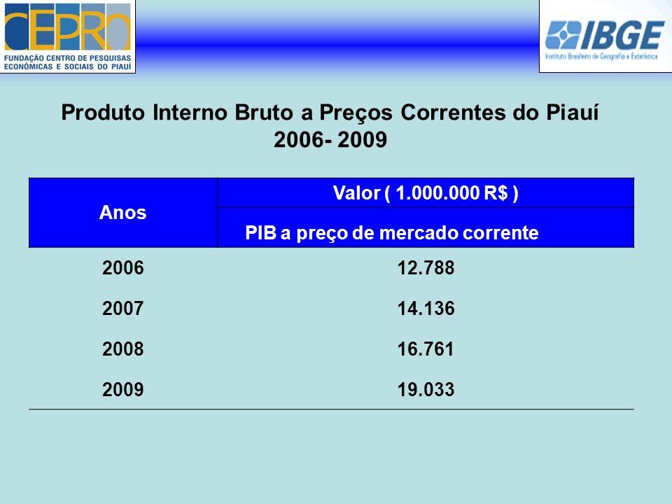 Produto Interno Bruto a Preços Correntes do Piauí 2006- 2009 Anos Valor ( 1.000.000 R$ ) PIB a preço de mercado corrente 200612.788 200714.136 200816.