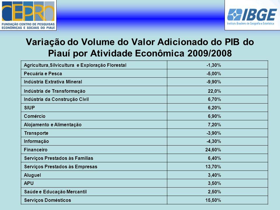 Variação do Volume do Valor Adicionado do PIB do Piauí por Atividade Econômica 2009/2008 Agricultura,Silvicultura e Exploração Florestal-1,30% Pecuári