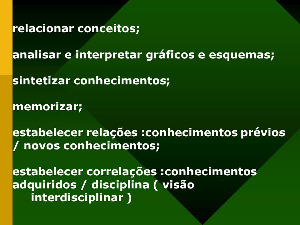 relacionar conceitos; analisar e interpretar gráficos e esquemas; sintetizar conhecimentos; memorizar; estabelecer relações :conhecimentos prévios / n