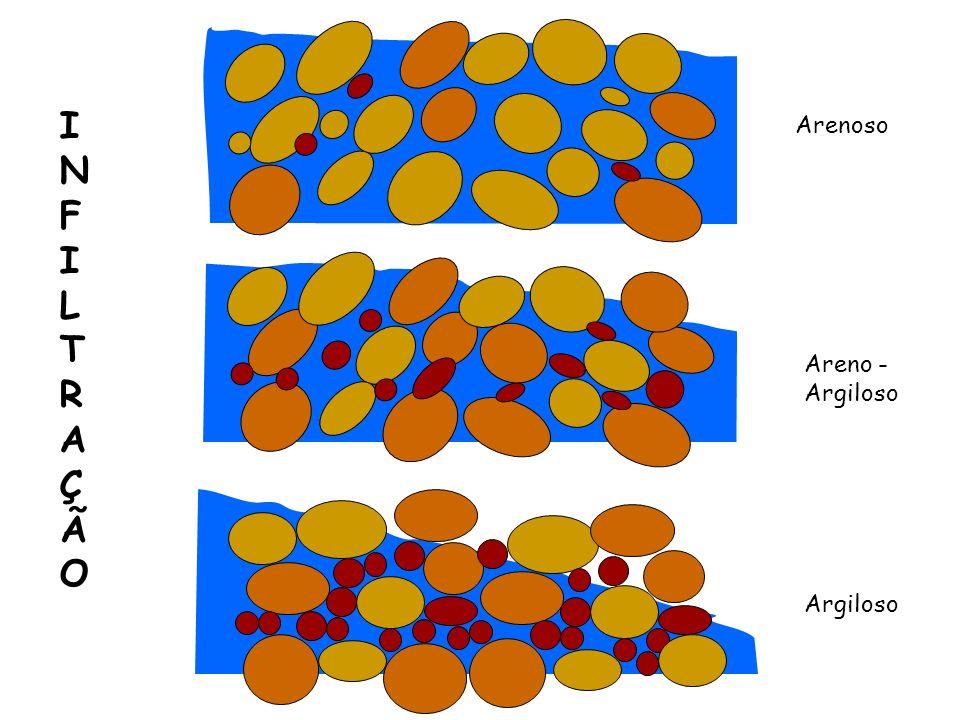 Arenoso Areno - Argiloso Argiloso INFILTRAÇÃOINFILTRAÇÃO