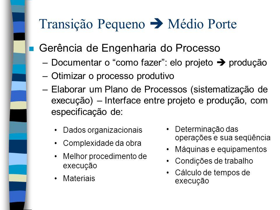 Transição Pequeno Médio Porte Dados organizacionais Complexidade da obra Melhor procedimento de execução Materiais Determinação das operações e sua se