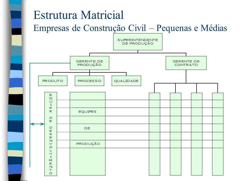 Estrutura Matricial Empresas de Construção Civil – Pequenas e Médias