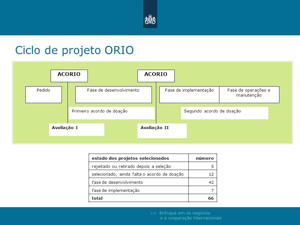 >> Enfoque em os negócios e a cooperação internacionais Ciclo de projeto ORIO Fase de desenvolvimentoFase de implementaçãoFase de operações e manutenç