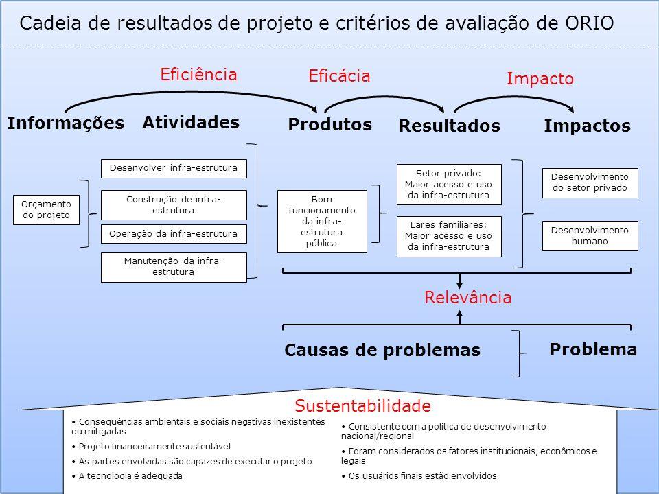 Orçamento do projeto Informações Atividades Produtos ResultadosImpactos Desenvolver infra-estrutura Construção de infra- estrutura Operação da infra-e