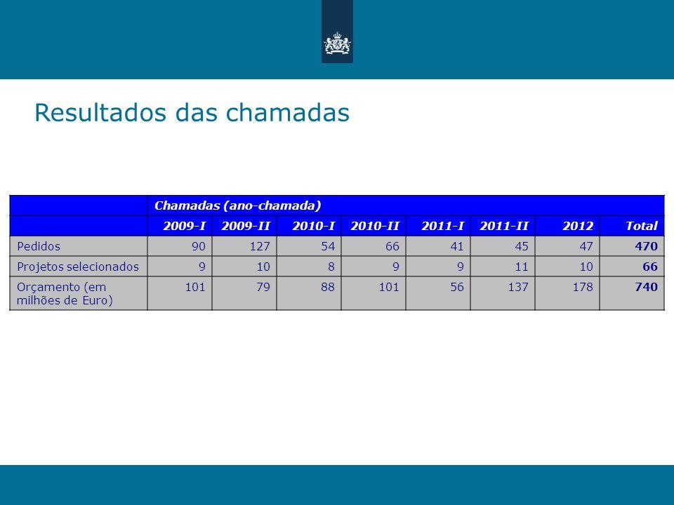 Resultados das chamadas Chamadas (ano-chamada) 2009-I2009-II2010-I2010-II2011-I2011-II2012Total Pedidos901275466414547470 Projetos selecionados9108991