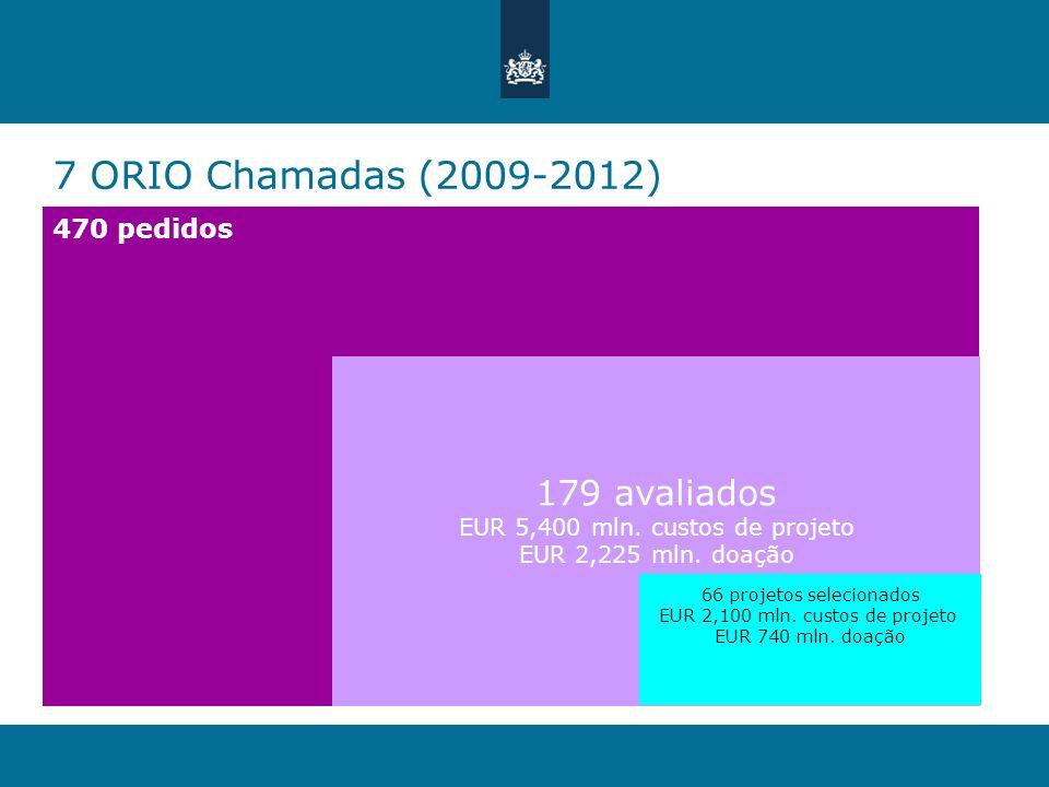 7 ORIO Chamadas (2009-2012) 470 pedidos 179 avaliados EUR 5,400 mln. custos de projeto EUR 2,225 mln. doação 66 projetos selecionados EUR 2,100 mln. c