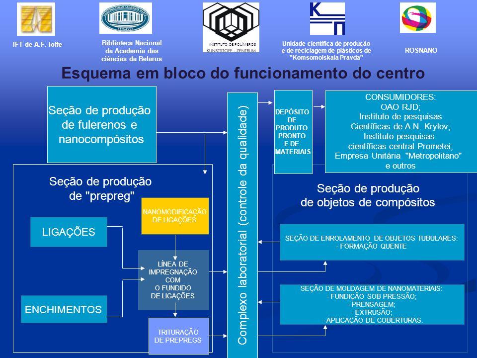 Seção de produção de fulerenos e nanocompósitos Seção de produção de