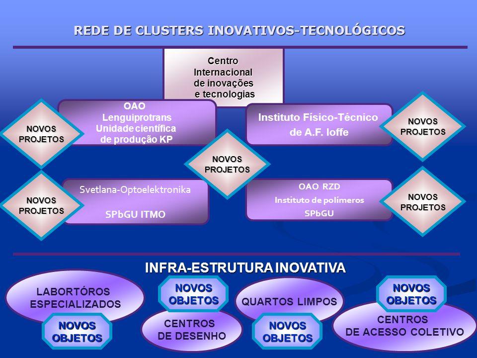 REDE DE CLUSTERS INOVATIVOS-TECNOLÓGICOS CentroInternacional de inovações e tecnologias e tecnologias OAO Lenguiprotrans Unidade científica de produçã