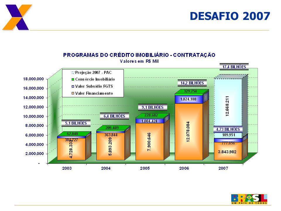 Recursos por município/ Região