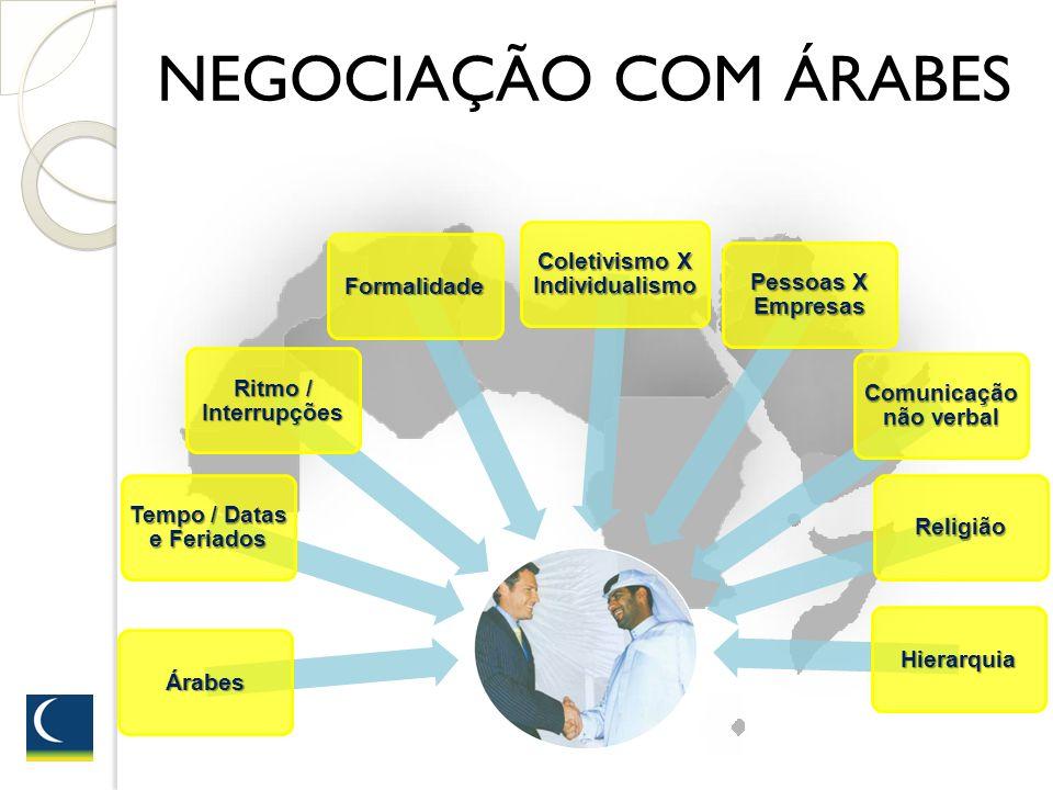 NEGOCIAÇÃO COM ÁRABES Árabes Tempo / Datas e Feriados Ritmo / Interrupções Formalidade Coletivismo X Individualismo Pessoas X Empresas Comunicação não