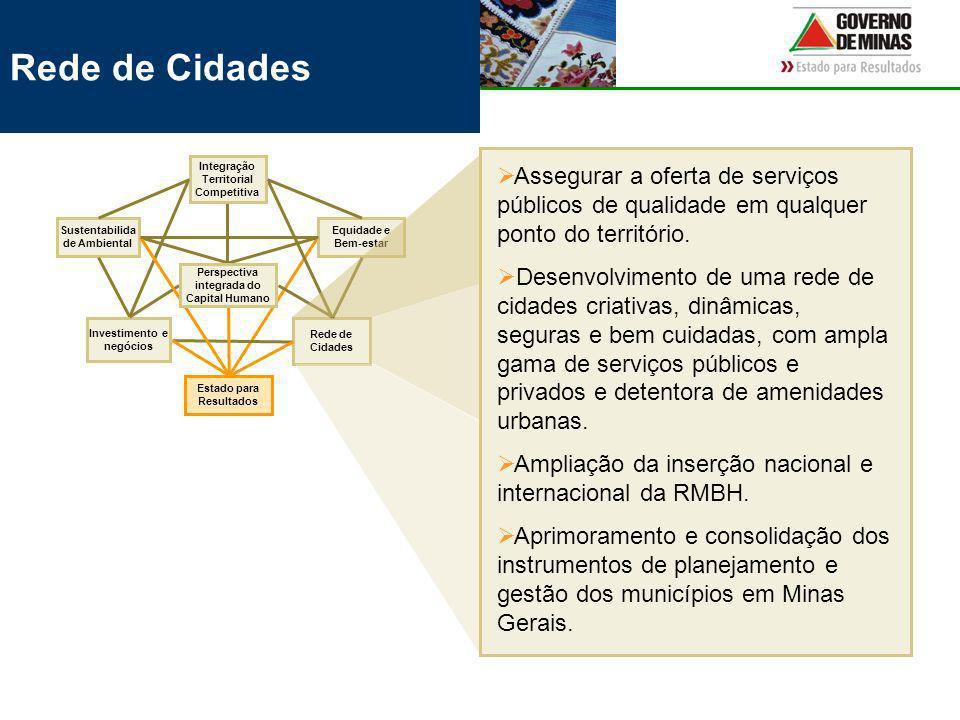 Rede de Cidades Equidade e Bem-estar Investimento e negócios Integração Territorial Competitiva Sustentabilida de Ambiental Estado para Resultados Perspectiva integrada do Capital Humano Assegurar a oferta de serviços públicos de qualidade em qualquer ponto do território.