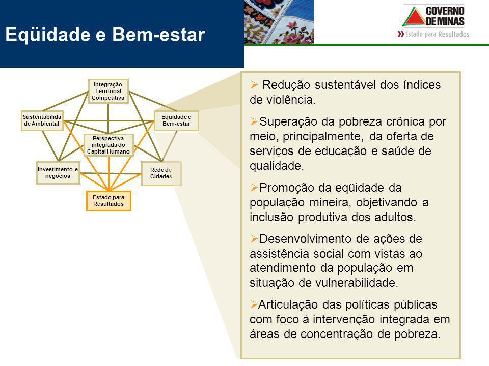Eqüidade e Bem-estar Rede de Cidades Equidade e Bem-estar Investimento e negócios Integração Territorial Competitiva Sustentabilida de Ambiental Estado para Resultados Perspectiva integrada do Capital Humano Redução sustentável dos índices de violência.