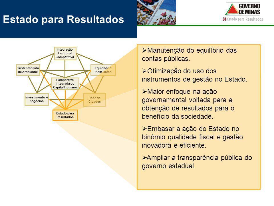 Estado para Resultados Rede de Cidades Equidade e Bem-estar Investimento e negócios Integração Territorial Competitiva Sustentabilida de Ambiental Perspectiva integrada do Capital Humano Estado para Resultados Manutenção do equilíbrio das contas públicas.