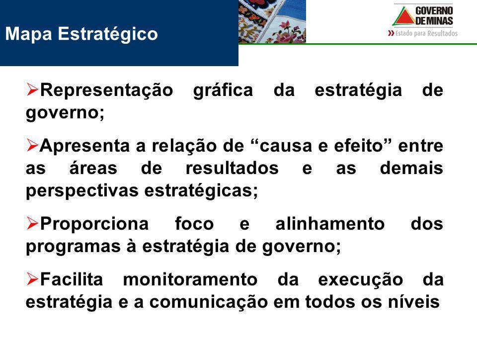 Mapa Estratégico Representação gráfica da estratégia de governo; Apresenta a relação de causa e efeito entre as áreas de resultados e as demais perspectivas estratégicas; Proporciona foco e alinhamento dos programas à estratégia de governo; Facilita monitoramento da execução da estratégia e a comunicação em todos os níveis