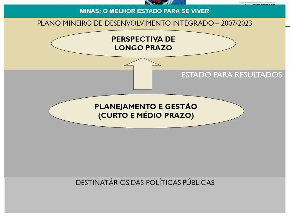 ESTADO PARA RESULTADOS PLANO MINEIRO DE DESENVOLVIMENTO INTEGRADO – 2007/2023 PLANEJAMENTO E GESTÃO (CURTO E MÉDIO PRAZO) PERSPECTIVA DOS EIXOS DE ATUAÇÃO POR DESTINATÁRIOS MINAS: O MELHOR ESTADO PARA SE VIVER DESTINATÁRIOS DAS POLÍTICAS PÚBLICAS PERSPECTIVA DE LONGO PRAZO