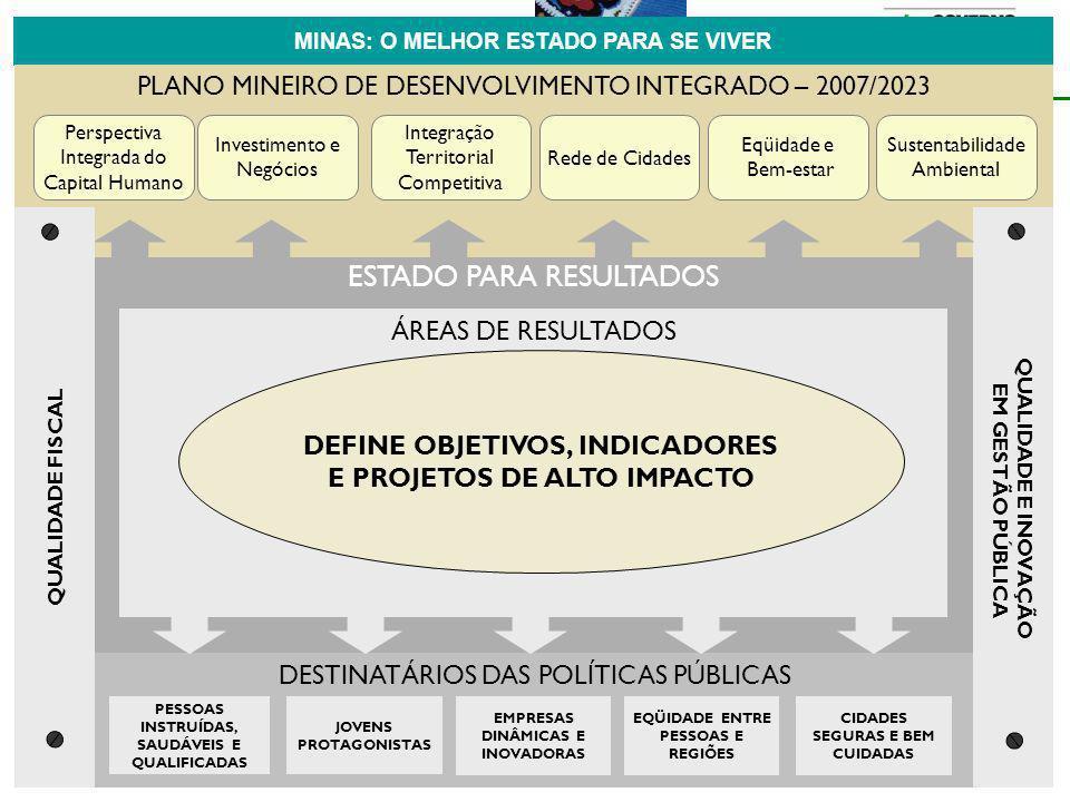 ESTADO PARA RESULTADOS DESTINATÁRIOS DAS POLÍTICAS PÚBLICAS PESSOAS INSTRUÍDAS, SAUDÁVEIS E QUALIFICADAS CIDADES SEGURAS E BEM CUIDADAS EQÜIDADE ENTRE PESSOAS E REGIÕES JOVENS PROTAGONISTAS EMPRESAS DINÂMICAS E INOVADORAS MINAS: O MELHOR ESTADO PARA SE VIVER PLANO MINEIRO DE DESENVOLVIMENTO INTEGRADO – 2007/2023 Perspectiva Integrada do Capital Humano Investimento e Negócios Integração Territorial Competitiva Sustentabilidade Ambiental Eqüidade e Bem-estar Rede de Cidades QUALIDADE E INOVAÇÃO EM GESTÃO PÚBLICA QUALIDADE FISCAL ÁREAS DE RESULTADOS DEFINE OBJETIVOS, INDICADORES E PROJETOS DE ALTO IMPACTO