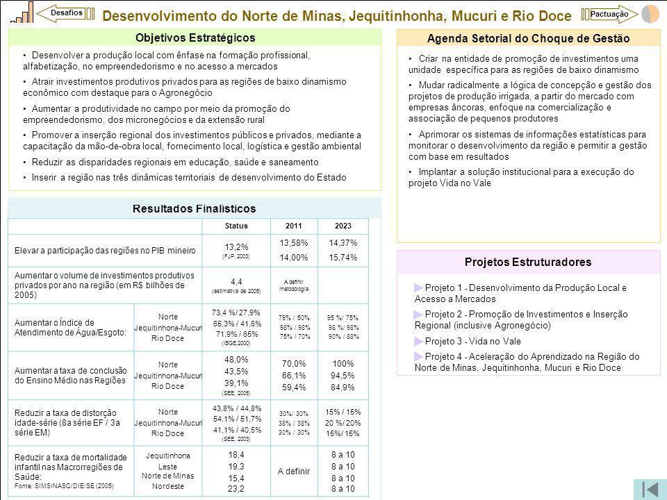 Desenvolvimento do Norte de Minas, Jequitinhonha, Mucuri e Rio Doce Projeto 1 - Desenvolvimento da Produção Local e Acesso a Mercados Projeto 2 - Promoção de Investimentos e Inserção Regional (inclusive Agronegócio) Projeto 3 - Vida no Vale Projeto 4 - Aceleração do Aprendizado na Região do Norte de Minas, Jequitinhonha, Mucuri e Rio Doce Projetos Estruturadores Criar na entidade de promoção de investimentos uma unidade específica para as regiões de baixo dinamismo Mudar radicalmente a lógica de concepção e gestão dos projetos de produção irrigada, a partir do mercado com empresas âncoras, enfoque na comercialização e associação de pequenos produtores Aprimorar os sistemas de informações estatísticas para monitorar o desenvolvimento da região e permitir a gestão com base em resultados Implantar a solução institucional para a execução do projeto Vida no Vale Agenda Setorial do Choque de Gestão Objetivos Estratégicos Desenvolver a produção local com ênfase na formação profissional, alfabetização, no empreendedorismo e no acesso a mercados Atrair investimentos produtivos privados para as regiões de baixo dinamismo econômico com destaque para o Agronegócio Aumentar a produtividade no campo por meio da promoção do empreendedorismo, dos micronegócios e da extensão rural Promover a inserção regional dos investimentos públicos e privados, mediante a capacitação da mão-de-obra local, fornecimento local, logística e gestão ambiental Reduzir as disparidades regionais em educação, saúde e saneamento Inserir a região nas três dinâmicas territoriais de desenvolvimento do Estado Resultados Finalísticos Status20112023 Elevar a participação das regiões no PIB mineiro 13,2% (FJP, 2003) 13,58% 14,00% 14,37% 15,74% Aumentar o volume de investimentos produtivos privados por ano na região (em R$ bilhões de 2005) 4,4 (estimativa de 2005) A definir metodologia Aumentar o Índice de Atendimento de Água/Esgoto: Norte Jequitinhona-Mucuri Rio Doce 73,4 %/ 27,9% 65,3% / 41,6% 71,9% / 65% (IBGE,2