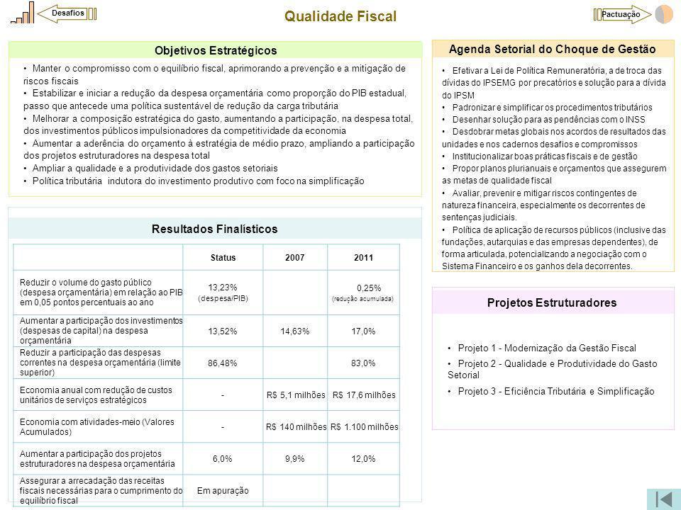 Qualidade Fiscal Projeto 1 - Modernização da Gestão Fiscal Projeto 2 - Qualidade e Produtividade do Gasto Setorial Projeto 3 - Eficiência Tributária e Simplificação Projetos Estruturadores Efetivar a Lei de Política Remuneratória, a de troca das dívidas do IPSEMG por precatórios e solução para a dívida do IPSM Padronizar e simplificar os procedimentos tributários Desenhar solução para as pendências com o INSS Desdobrar metas globais nos acordos de resultados das unidades e nos cadernos desafios e compromissos Institucionalizar boas práticas fiscais e de gestão Propor planos plurianuais e orçamentos que assegurem as metas de qualidade fiscal Avaliar, prevenir e mitigar riscos contingentes de natureza financeira, especialmente os decorrentes de sentenças judiciais.