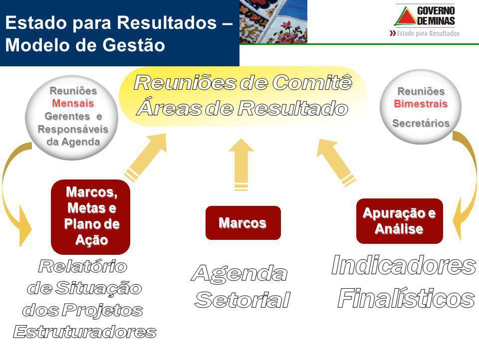Estado para Resultados – Modelo de Gestão Marcos, Metas e Plano de Ação Marcos Apuração e Análise Reuniões Bimestrais Secretários Reuniões Mensais Gerentes e Responsáveis da Agenda