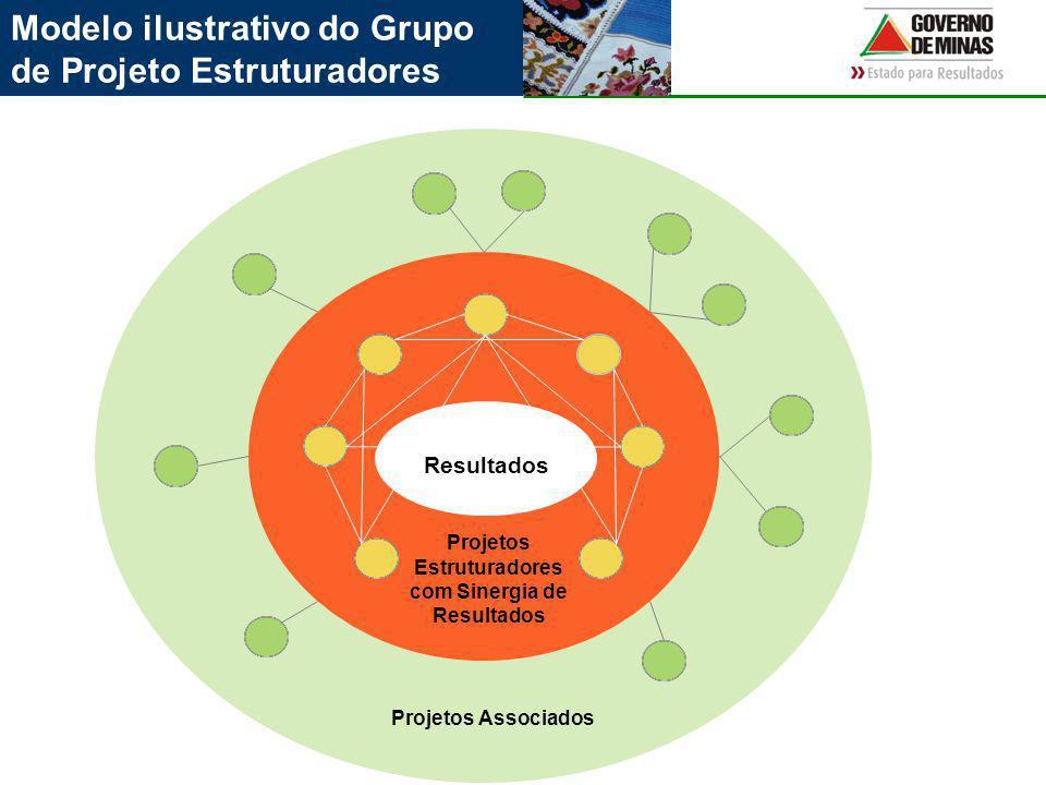 Modelo ilustrativo do Grupo de Projeto Estruturadores Projetos Associados Resultados Projetos Estruturadores com Sinergia de Resultados