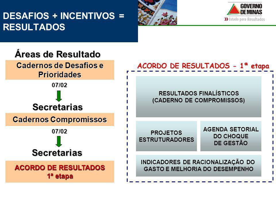 DESAFIOS + INCENTIVOS = RESULTADOS RESULTADOS FINALÍSTICOS (CADERNO DE COMPROMISSOS) PROJETOS ESTRUTURADORES AGENDA SETORIAL DO CHOQUE DE GESTÃO INDICADORES DE RACIONALIZAÇÃO DO GASTO E MELHORIA DO DESEMPENHO Cadernos de Desafios e Prioridades Áreas de Resultado Cadernos Compromissos Secretarias Secretarias 07/02 07/02 ACORDO DE RESULTADOS 1ª etapa ACORDO DE RESULTADOS - 1ª etapa