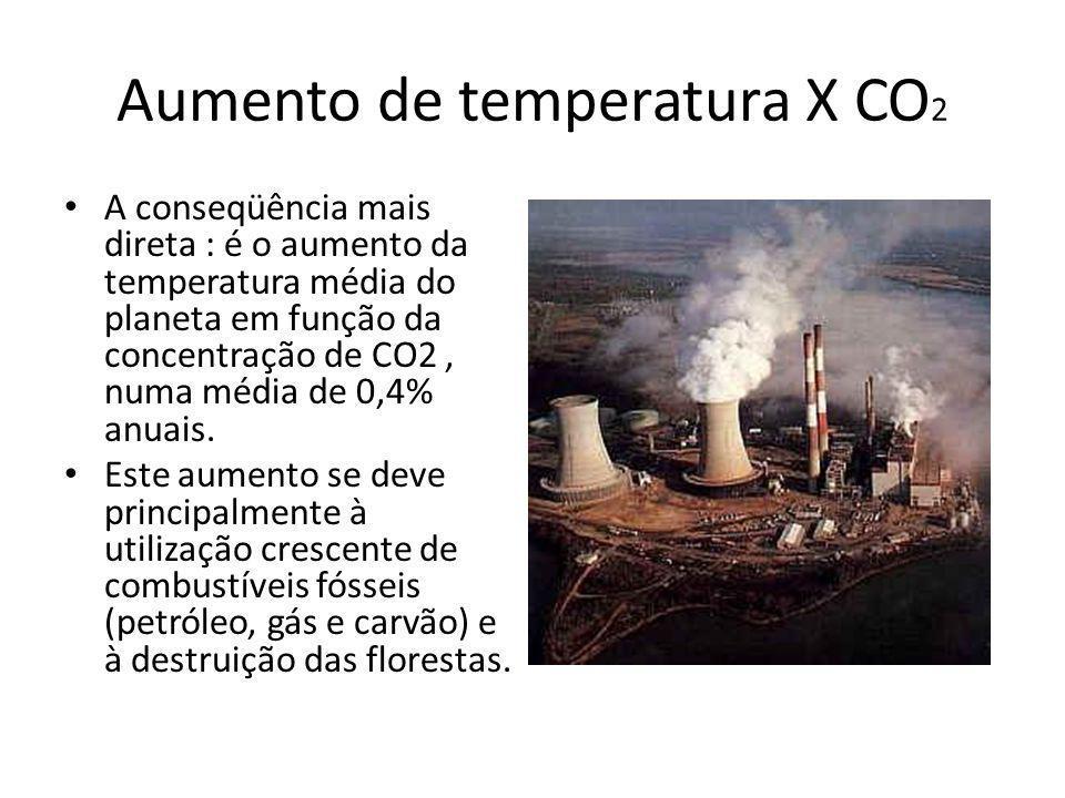 Aumento de temperatura X CO 2 A conseqüência mais direta : é o aumento da temperatura média do planeta em função da concentração de CO2, numa média de 0,4% anuais.