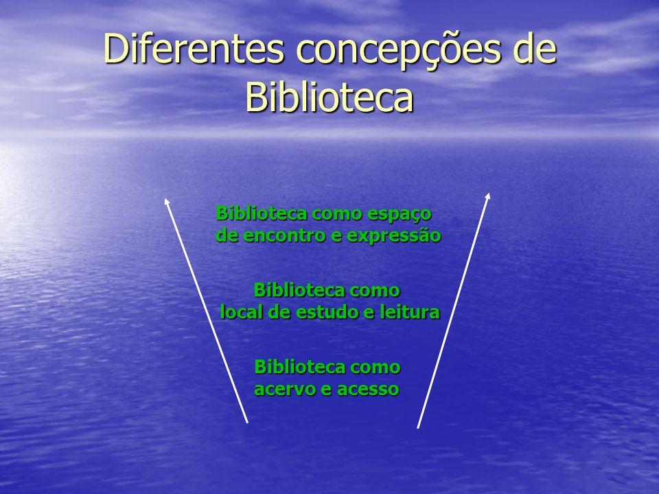 Diferentes concepções de Biblioteca Biblioteca como acervo e acesso Biblioteca como local de estudo e leitura local de estudo e leitura Biblioteca com