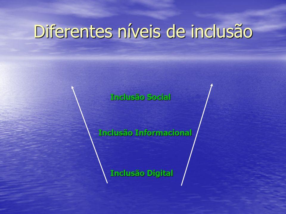 Diferentes níveis de inclusão Inclusão Digital Inclusão Informacional Inclusão Social