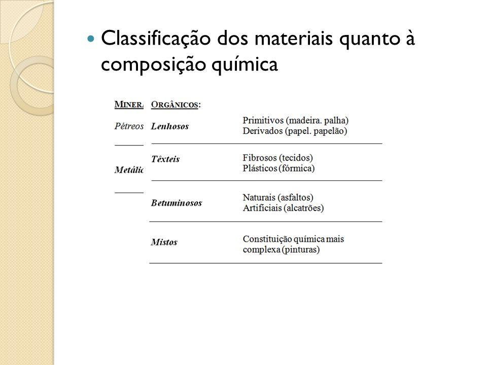Classificação dos materiais quanto à composição química