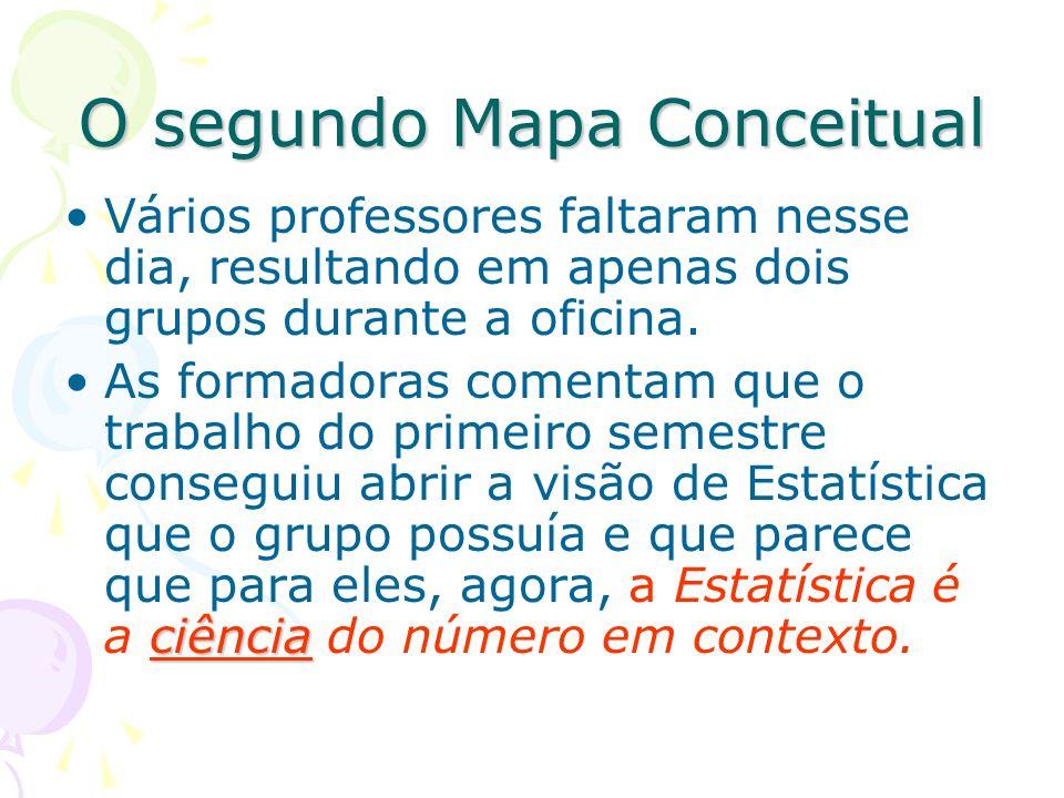 O segundo Mapa Conceitual Vários professores faltaram nesse dia, resultando em apenas dois grupos durante a oficina. ciênciaAs formadoras comentam que