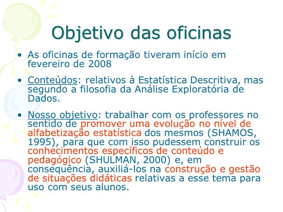 Objetivo das oficinas As oficinas de formação tiveram início em fevereiro de 2008 Conteúdos: relativos à Estatística Descritiva, mas segundo a filosof