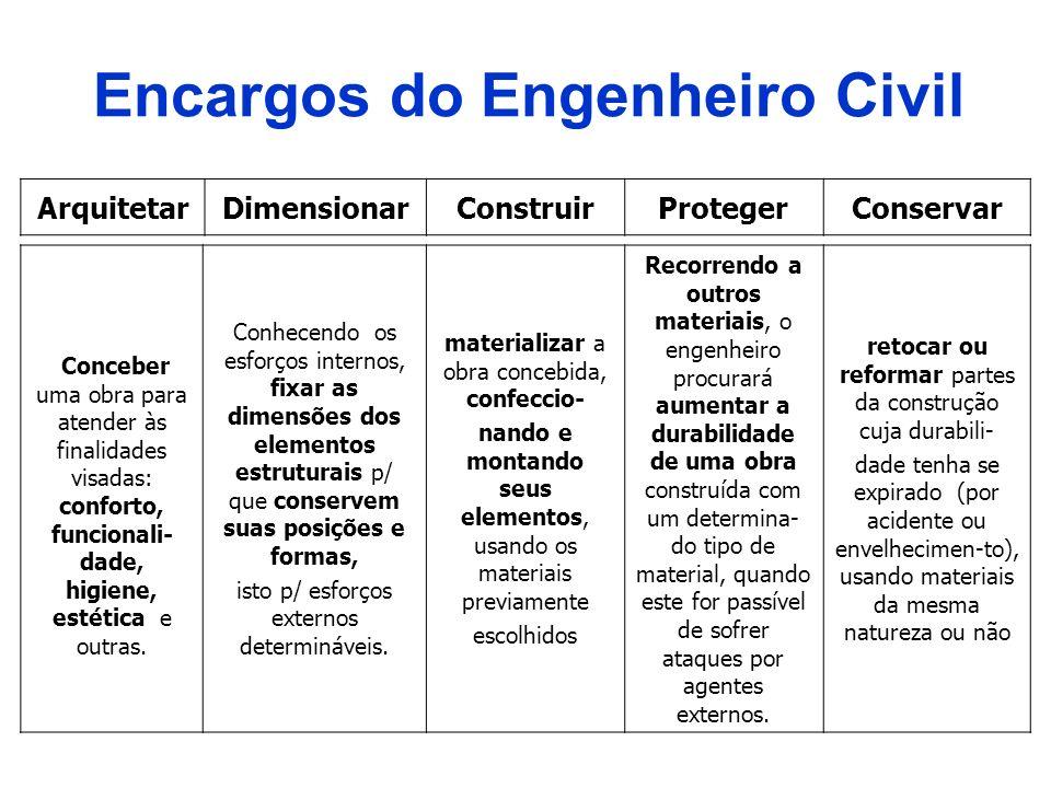 Encargos do Engenheiro Civil ArquitetarDimensionarConstruirProtegerConservar Conceber uma obra para atender às finalidades visadas: conforto, funciona