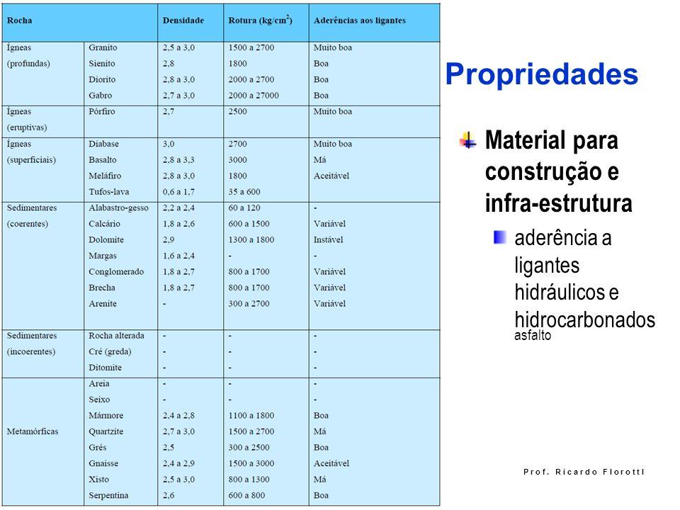 Propriedades Material para construção e infra-estrutura aderência a ligantes hidráulicos e hidrocarbonados asfalto P r o f. R i c a r d o F I o r o t