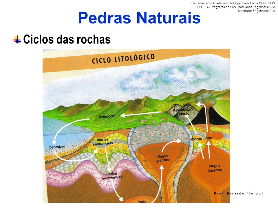 Pedras Naturais Ciclos das rochas P r o f. R i c a r d o F I o r o t t I Departamento Acadêmico de Engenharia Civil – CEFET/MG PPGEC - Programa de Pós