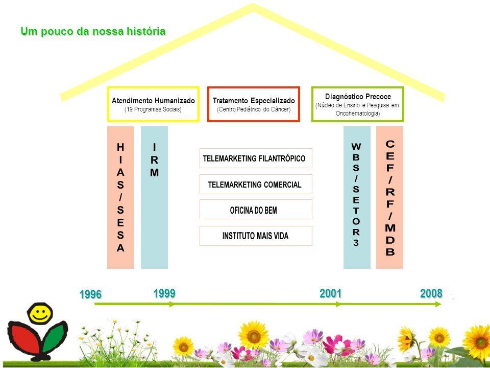 Atendimento Humanizado (19 Programas Sociais) 1996 Tratamento Especializado (Centro Pediátrico do Câncer) Diagnóstico Precoce (Núcleo de Ensino e Pesq